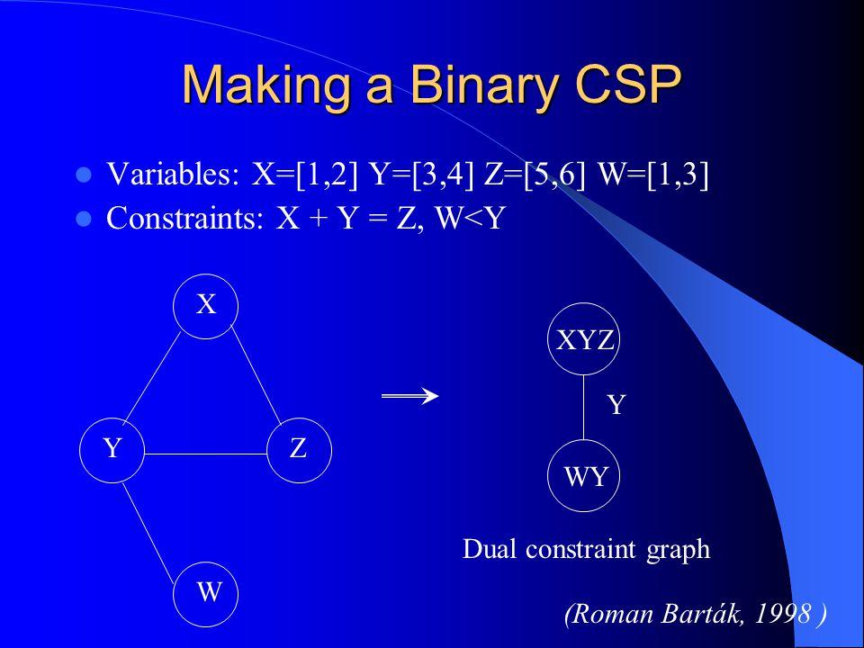 Making a Binary CSP Variables: X=[1,2] Y=[3,4] Z=[5,6] W=[1,3]